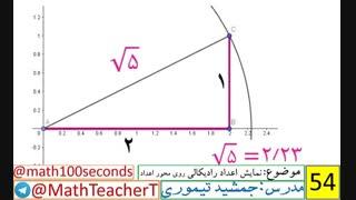 ریاضی هشتم-فصل هفتم-درس چهارم-نمایش اعداد رادیکالی روی محور اعداد