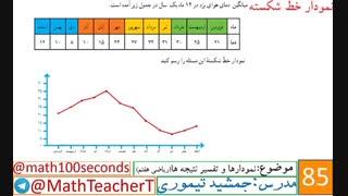 ریاضی هفتم-فصل نهم-درس دوم-نمودارها وتفسیر نتیجه ها